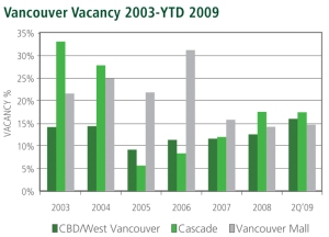 Office Vacancy Rates