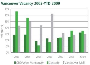 Office Vacancy Rates