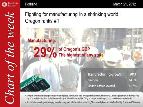 OR GDP is 29% manufacturing