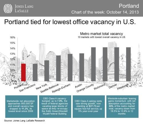 Tied with SanFran for lowest office vacancy