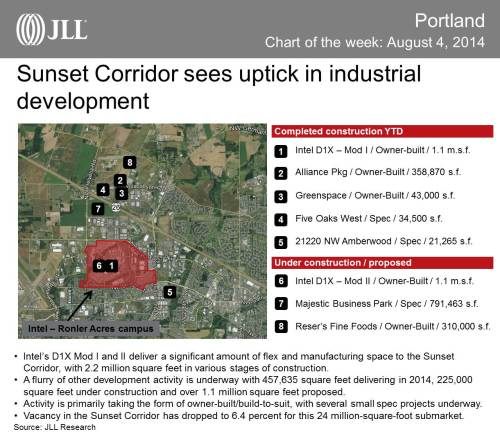 Industrial Development Increases in Sunset Corridor